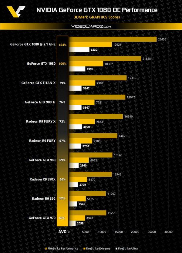3DMark тест GeForce GTX 1080